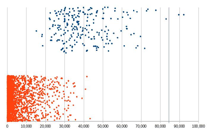 Количество голосов за прошедших и непрошедших кандидатов