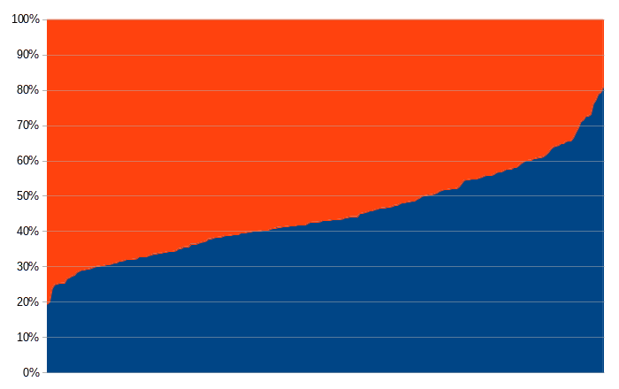 Соотношение голосов за избранного кандидата и прочих депутатов по округам