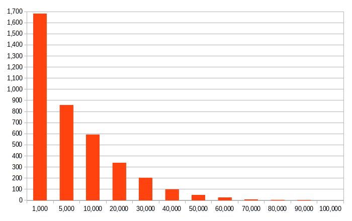 Диаграмма количества депутатов в зависимости от необходимого количества голосов